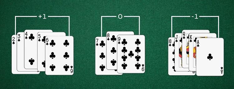 trucchi per vincere a blackjack